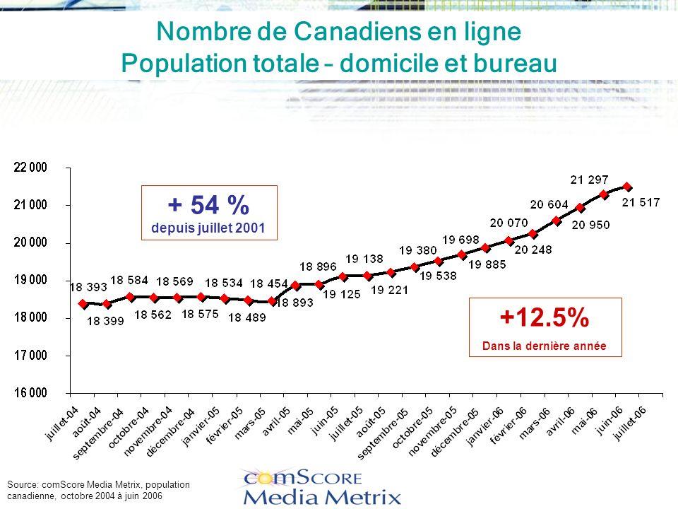 Nombre de Canadiens en ligne Population totale – domicile et bureau