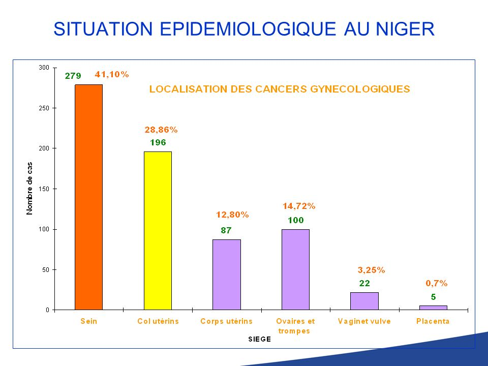SITUATION EPIDEMIOLOGIQUE AU NIGER
