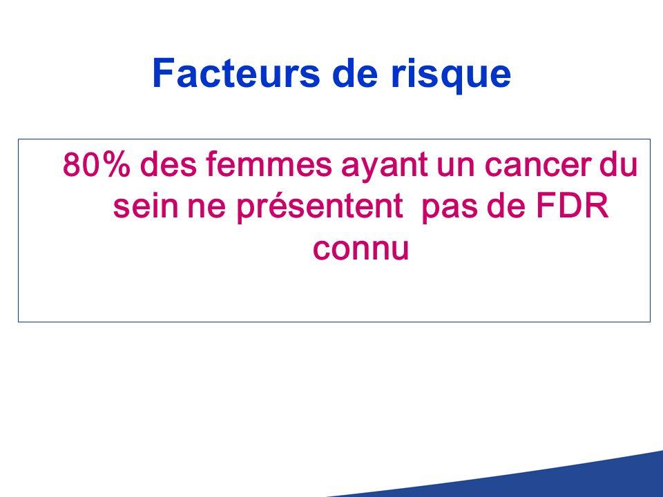 80% des femmes ayant un cancer du sein ne présentent pas de FDR connu