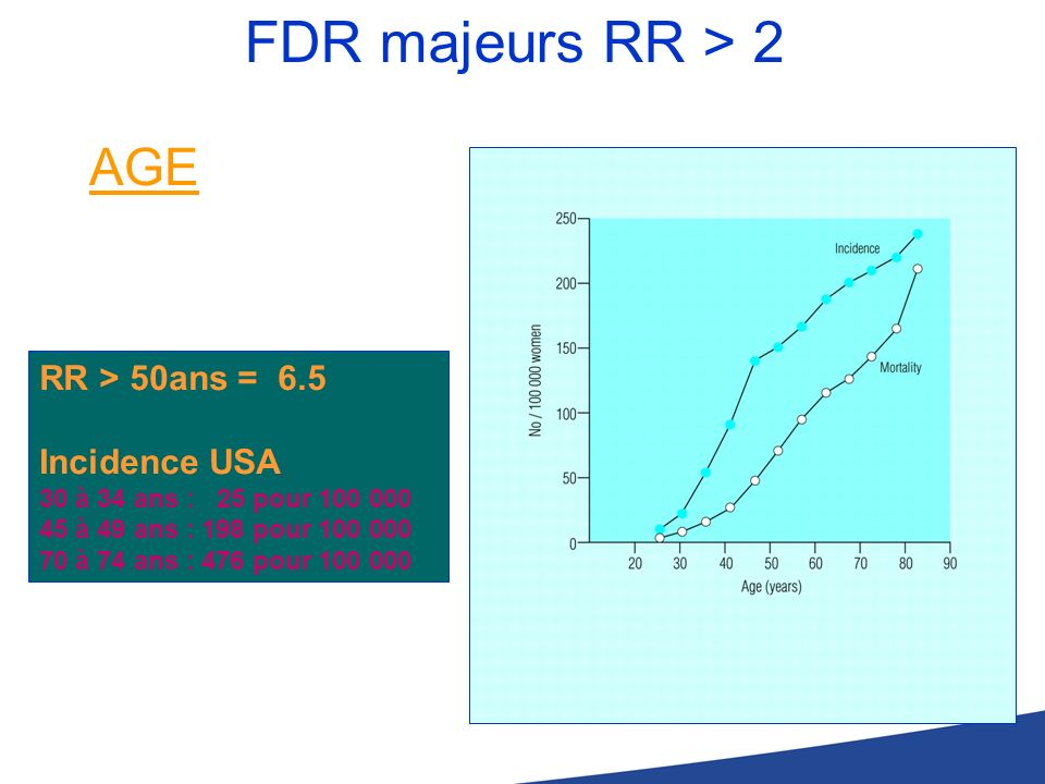 FDR majeurs RR > 2 AGE RR > 50ans = 6.5 Incidence USA