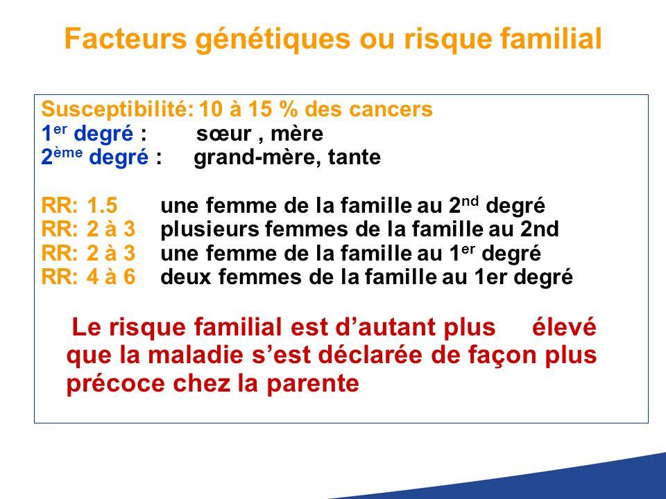 Facteurs génétiques ou risque familial