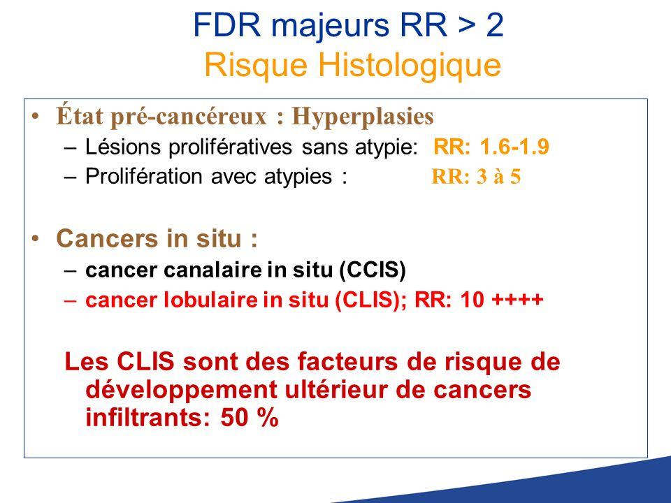FDR majeurs RR > 2 Risque Histologique