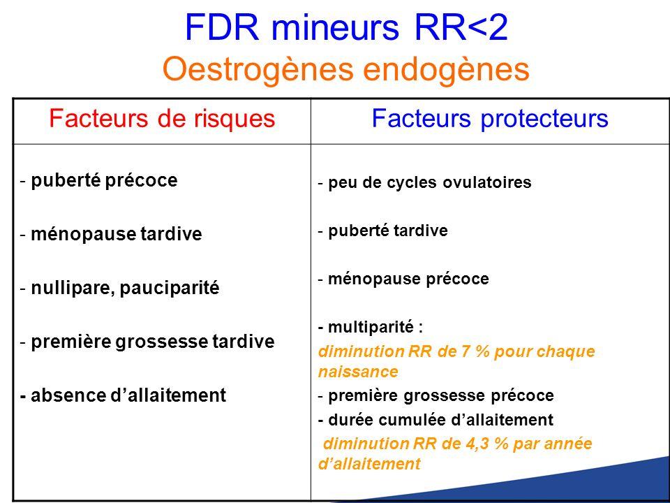FDR mineurs RR<2 Oestrogènes endogènes