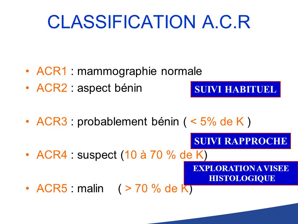 CLASSIFICATION A.C.R ACR1 : mammographie normale ACR2 : aspect bénin