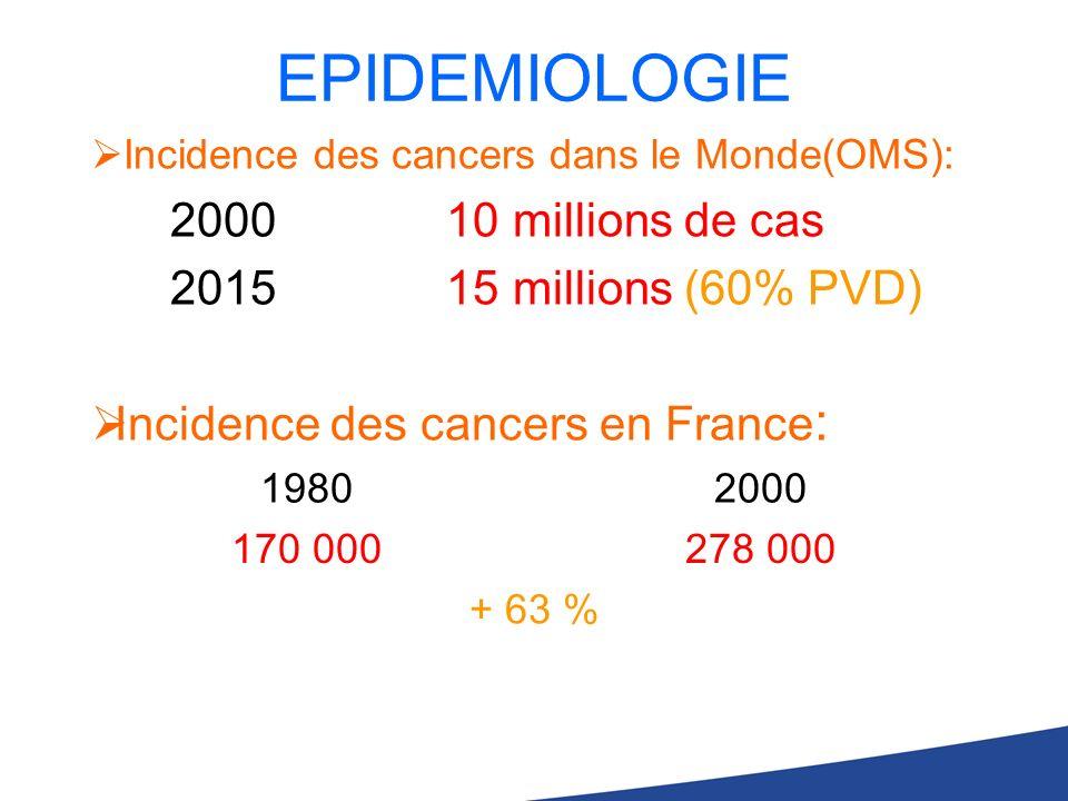 EPIDEMIOLOGIE 2000 10 millions de cas 2015 15 millions (60% PVD)