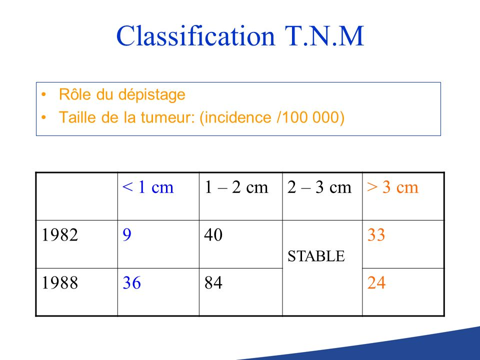 Classification T.N.M < 1 cm 1 – 2 cm 2 – 3 cm > 3 cm 1982 9 40
