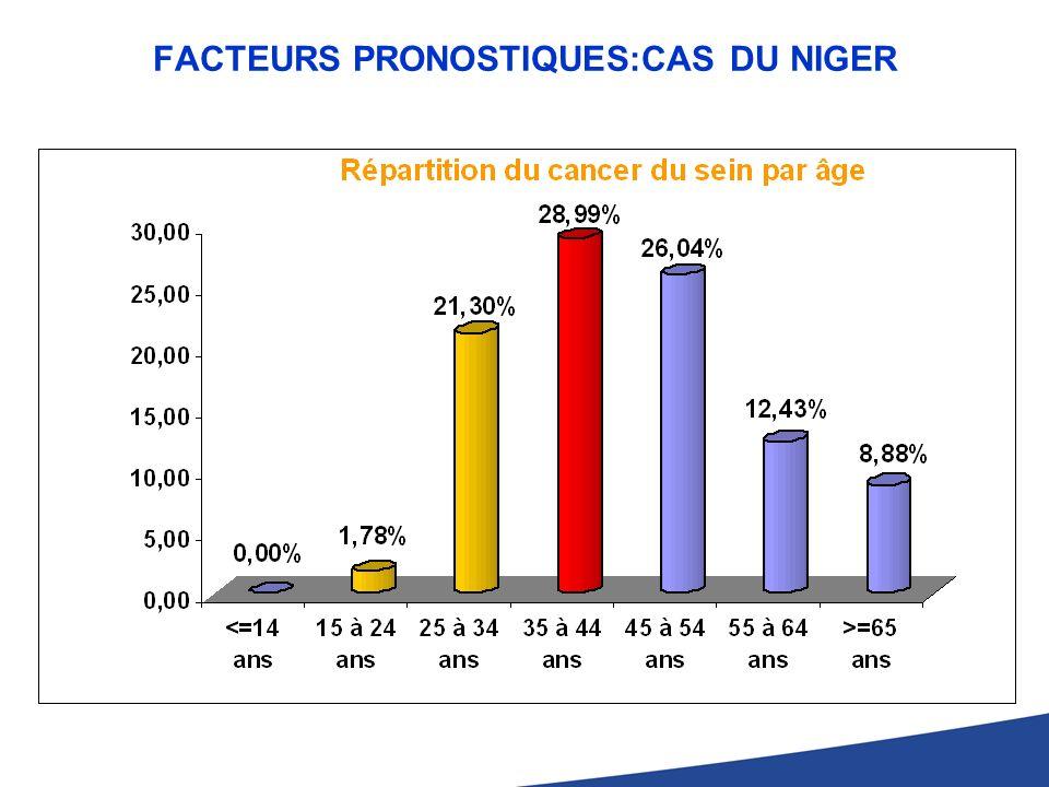 FACTEURS PRONOSTIQUES:CAS DU NIGER
