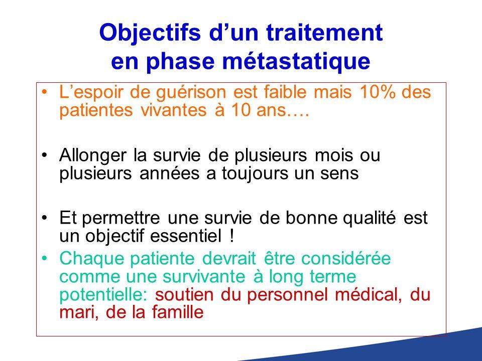 Objectifs d'un traitement en phase métastatique