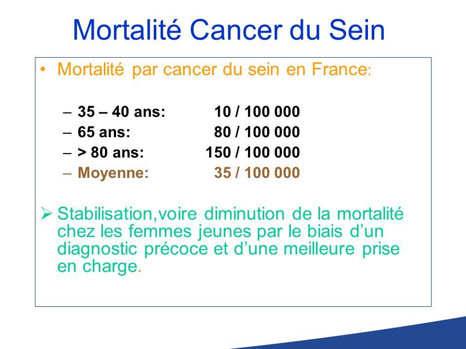 Mortalité Cancer du Sein