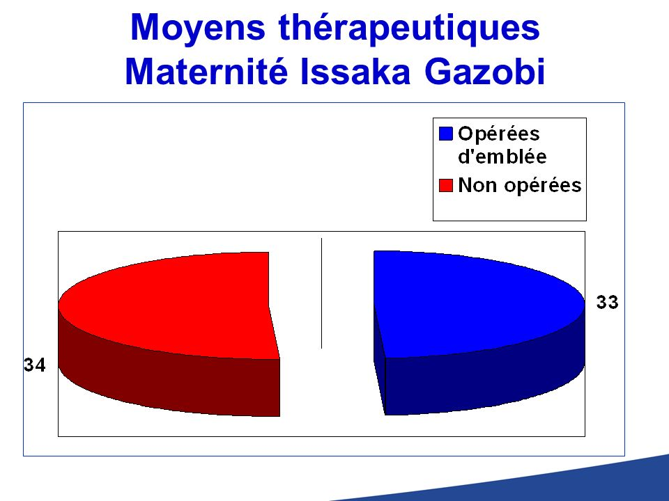 Moyens thérapeutiques Maternité Issaka Gazobi