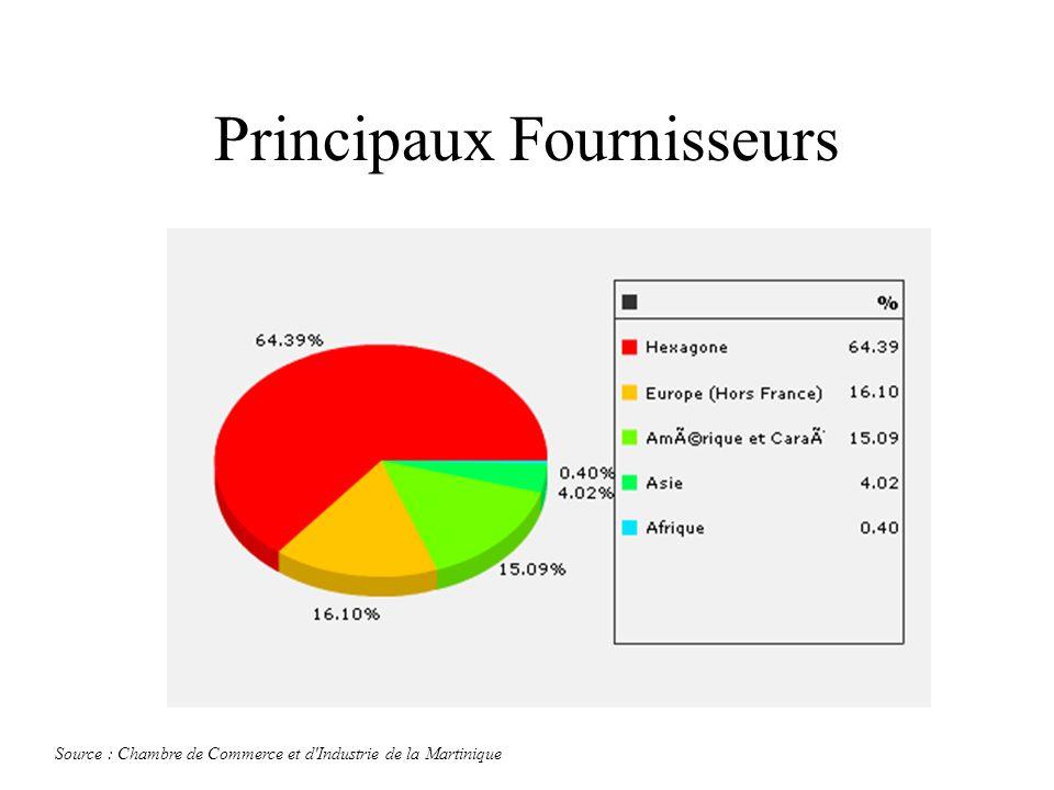 Principaux Fournisseurs