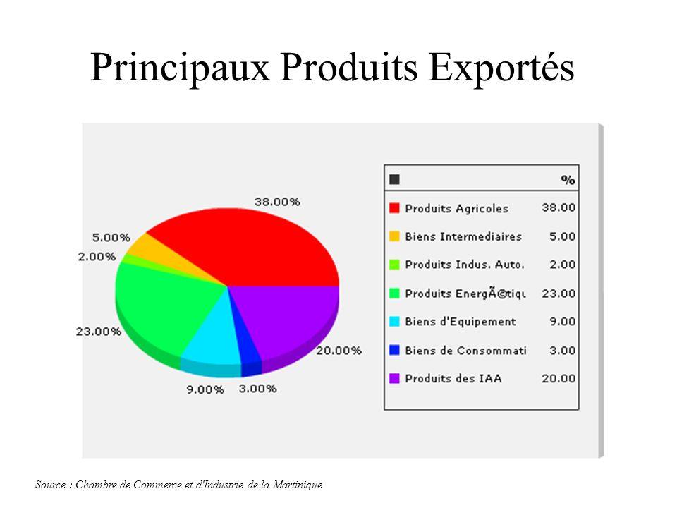 Principaux Produits Exportés