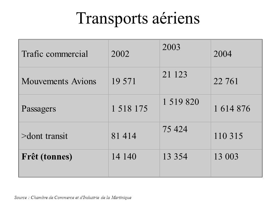 Transports aériens Trafic commercial 2002 2003 2004 Mouvements Avions