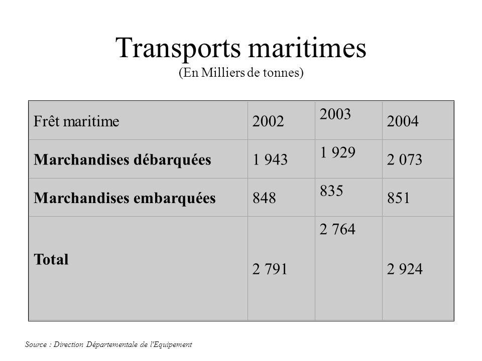 Transports maritimes (En Milliers de tonnes)