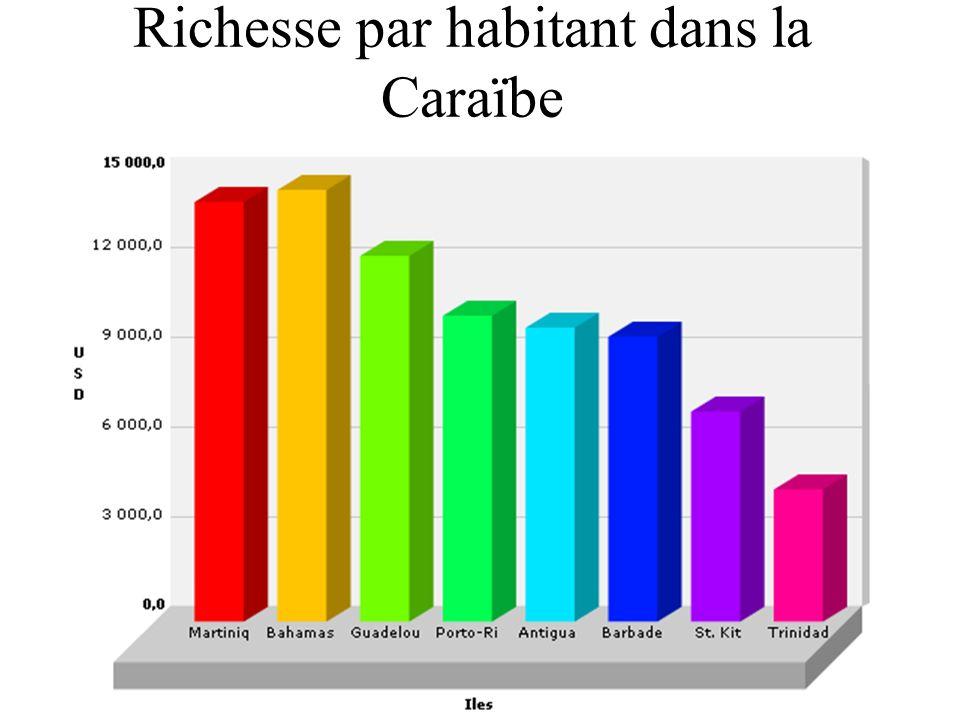 Richesse par habitant dans la Caraïbe