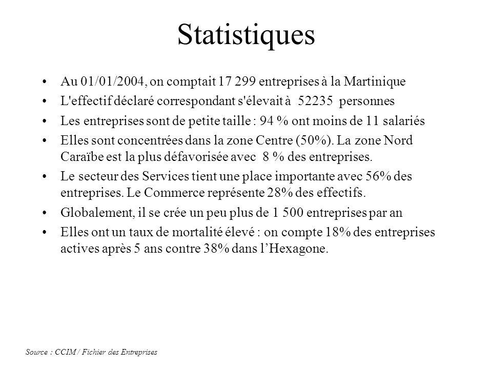 Statistiques Au 01/01/2004, on comptait 17 299 entreprises à la Martinique. L effectif déclaré correspondant s élevait à 52235 personnes.