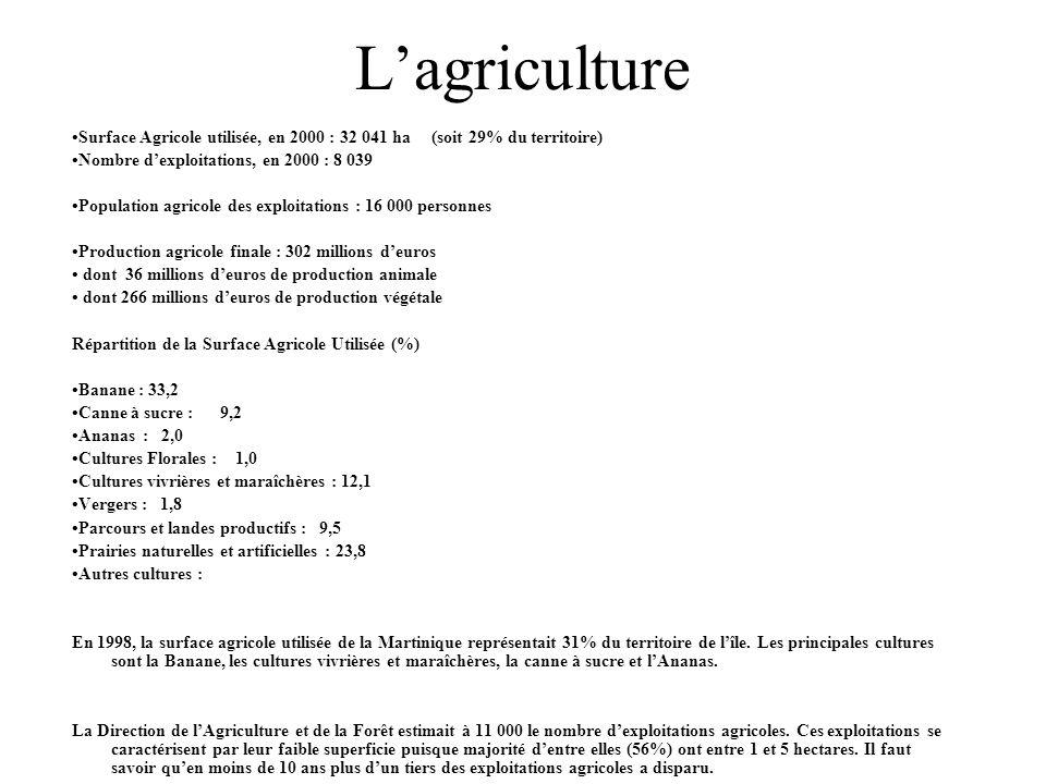 L'agriculture •Surface Agricole utilisée, en 2000 : 32 041 ha (soit 29% du territoire) •Nombre d'exploitations, en 2000 : 8 039.
