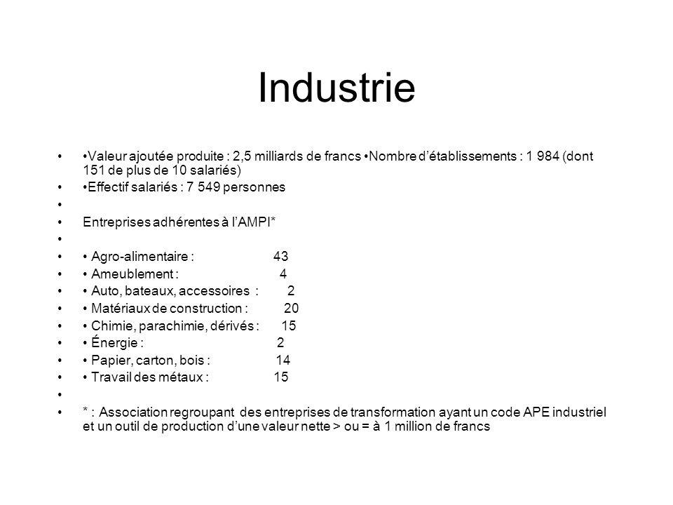 Industrie •Valeur ajoutée produite : 2,5 milliards de francs •Nombre d'établissements : 1 984 (dont 151 de plus de 10 salariés)