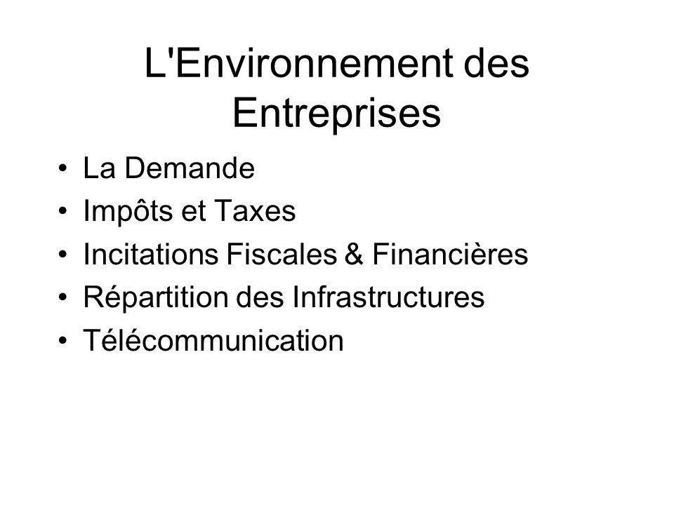 L Environnement des Entreprises