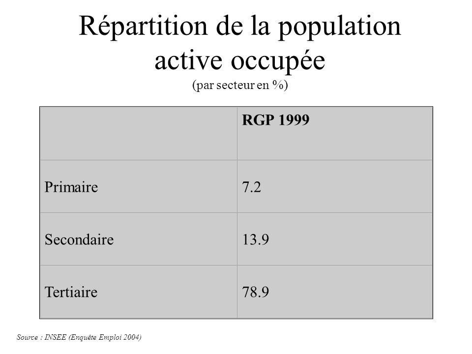 Répartition de la population active occupée (par secteur en %)