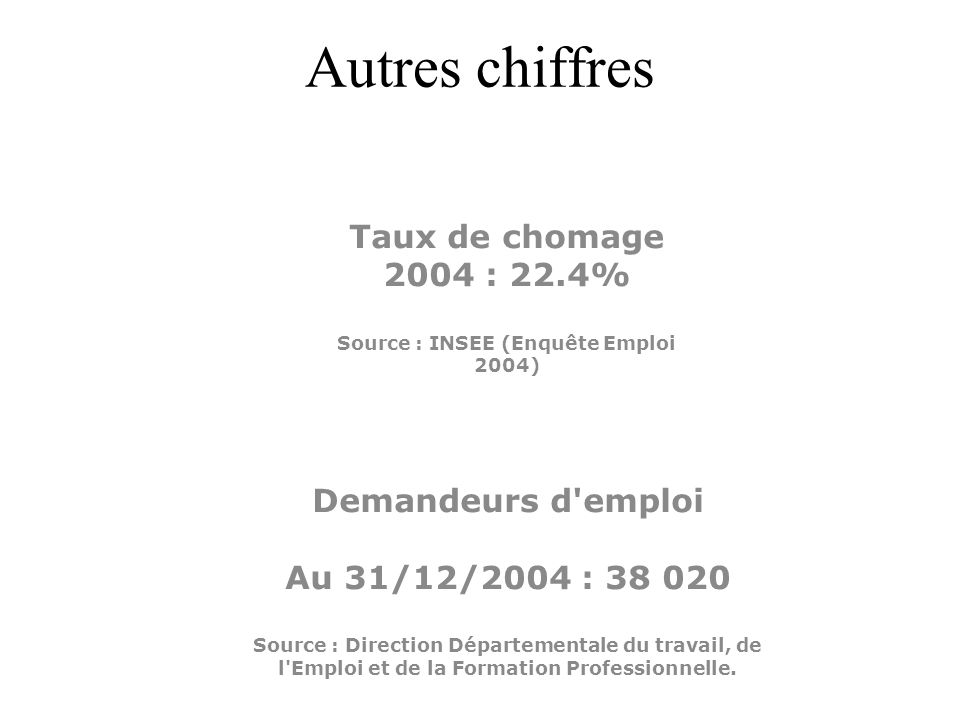 Taux de chomage 2004 : 22.4% Source : INSEE (Enquête Emploi 2004)