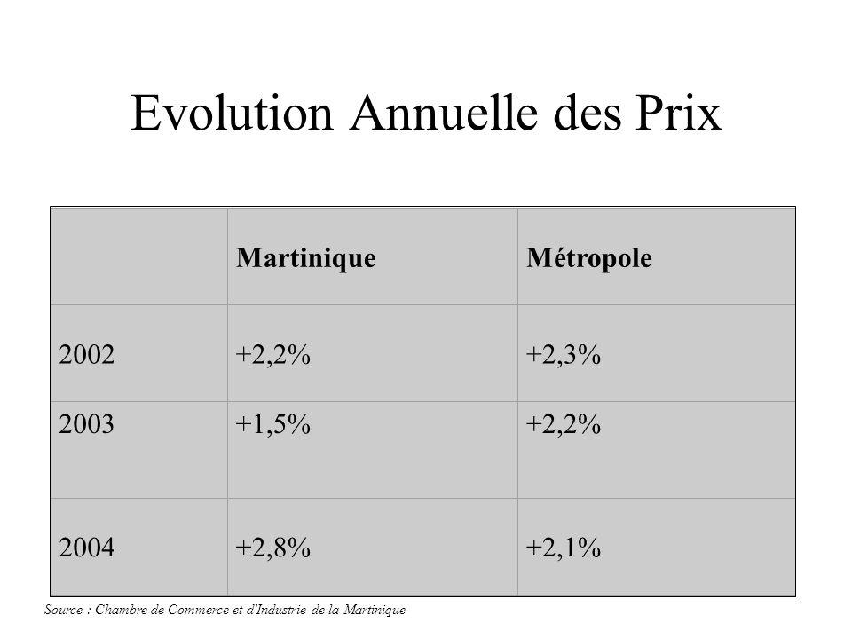 Evolution Annuelle des Prix