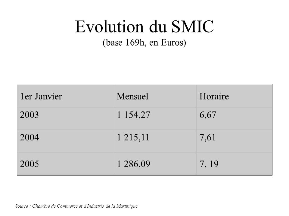 Evolution du SMIC (base 169h, en Euros)