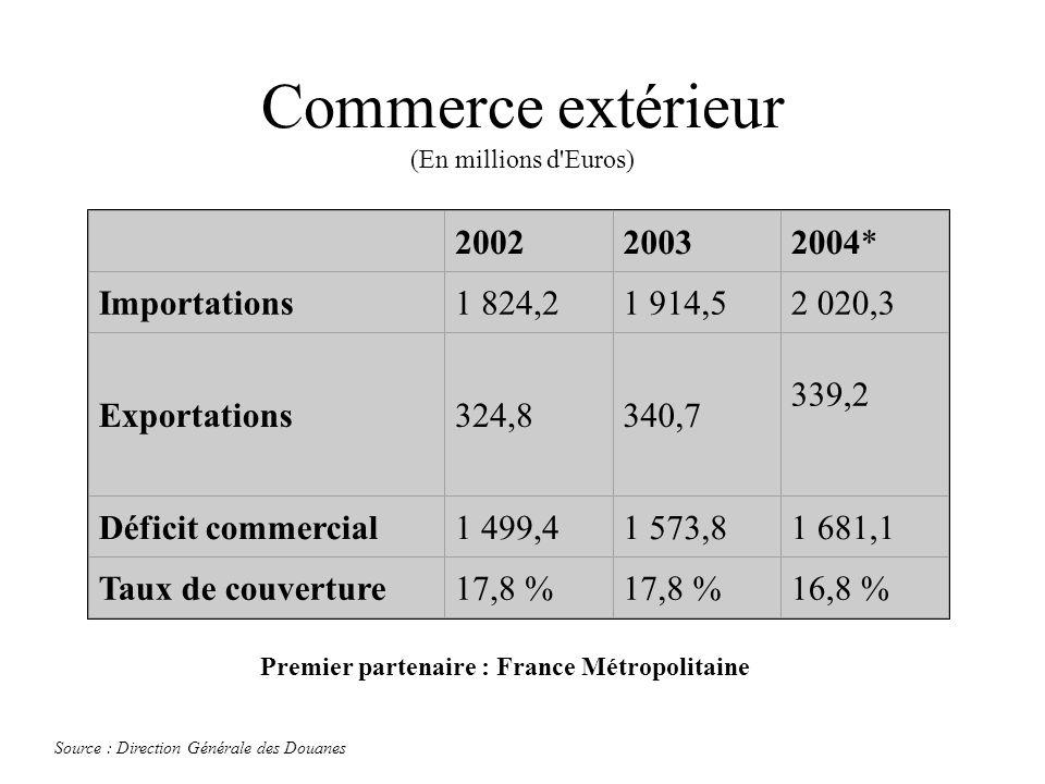Commerce extérieur (En millions d Euros)