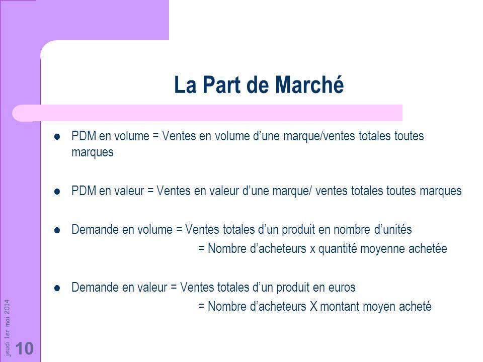 La Part de Marché PDM en volume = Ventes en volume d'une marque/ventes totales toutes marques.