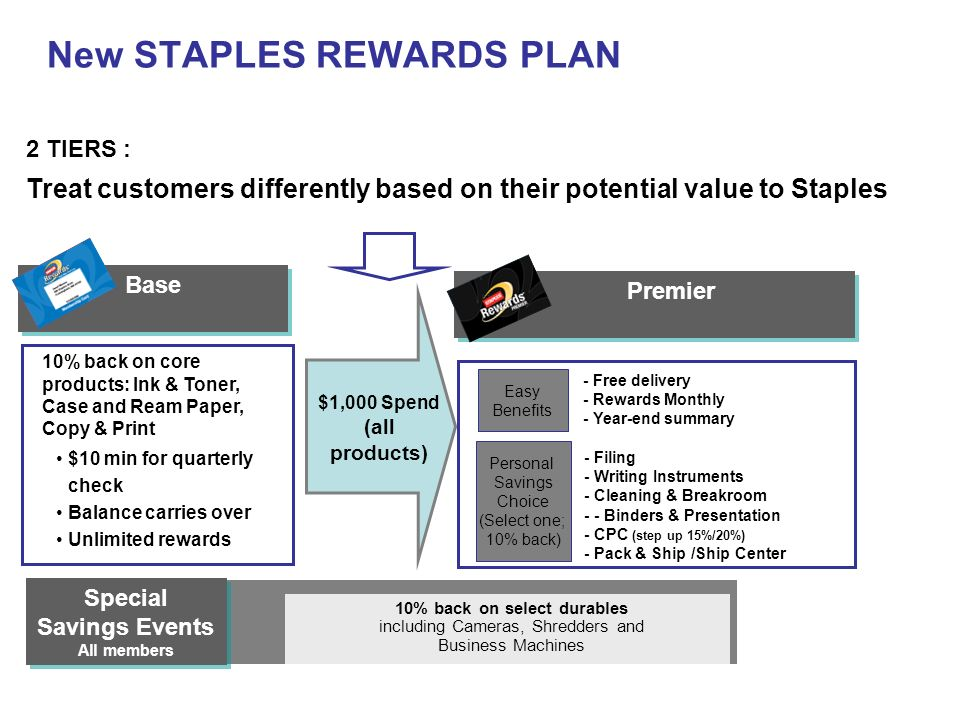 New STAPLES REWARDS PLAN