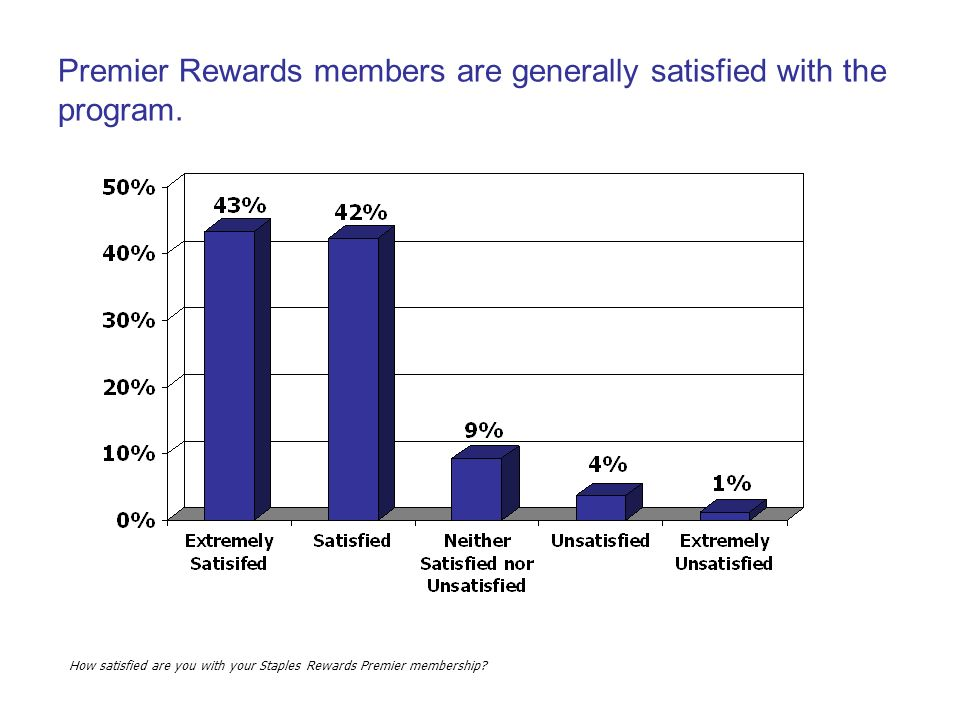 Premier Rewards members are generally satisfied with the program.