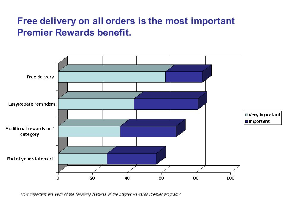 Free delivery on all orders is the most important Premier Rewards benefit.
