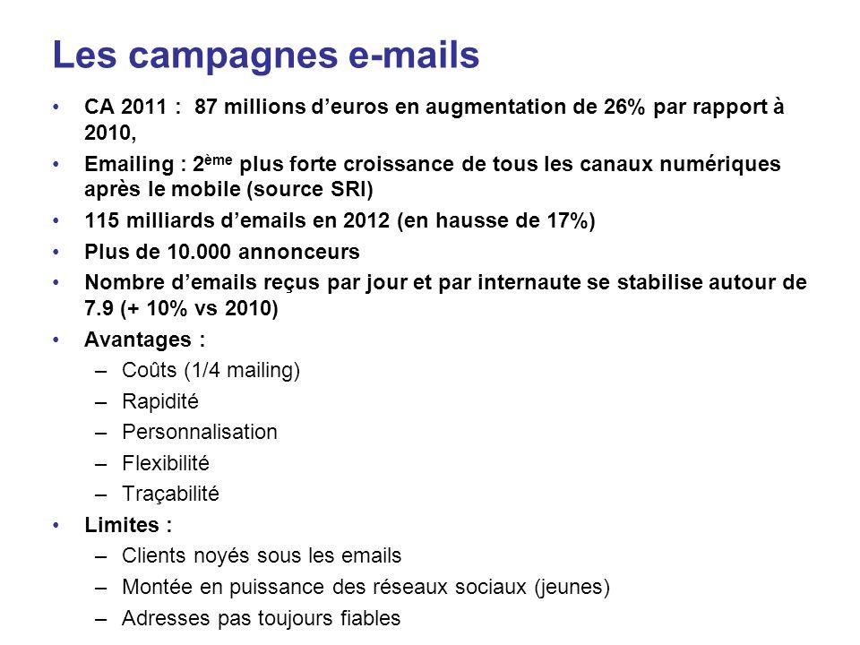 Les campagnes e-mails CA 2011 : 87 millions d'euros en augmentation de 26% par rapport à 2010,