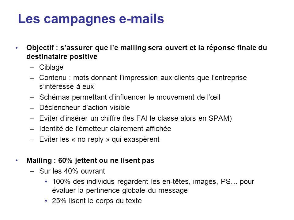 Les campagnes e-mails Objectif : s'assurer que l'e mailing sera ouvert et la réponse finale du destinataire positive.