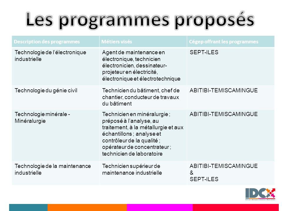 Les programmes proposés