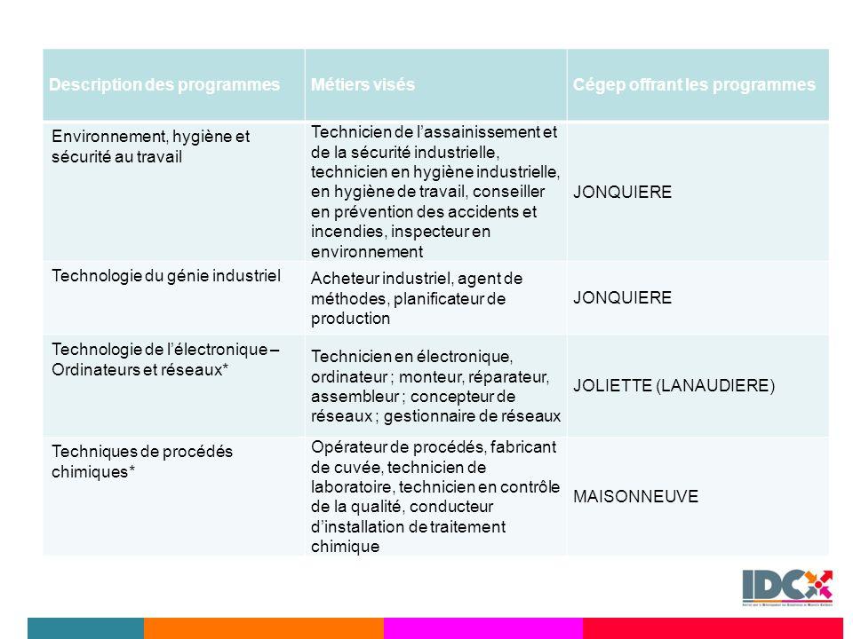 Description des programmes