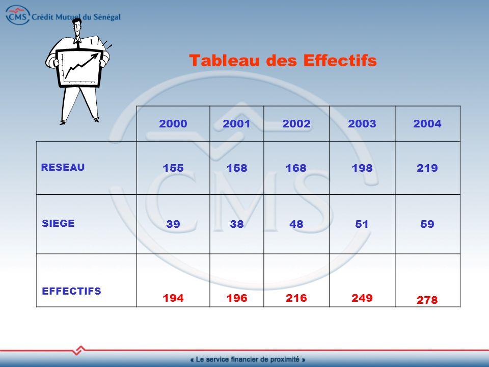 Tableau des Effectifs 2000. 2001. 2002. 2003. 2004. RESEAU. 155. 158. 168. 198. 219. SIEGE.