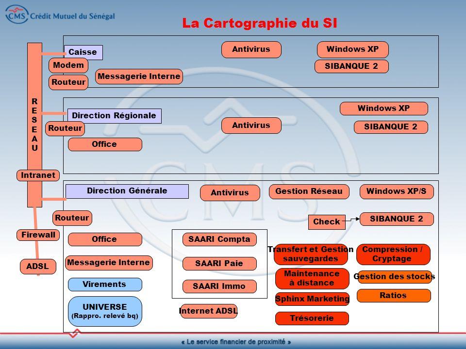 La Cartographie du SI Caisse Direction Régionale Direction Générale