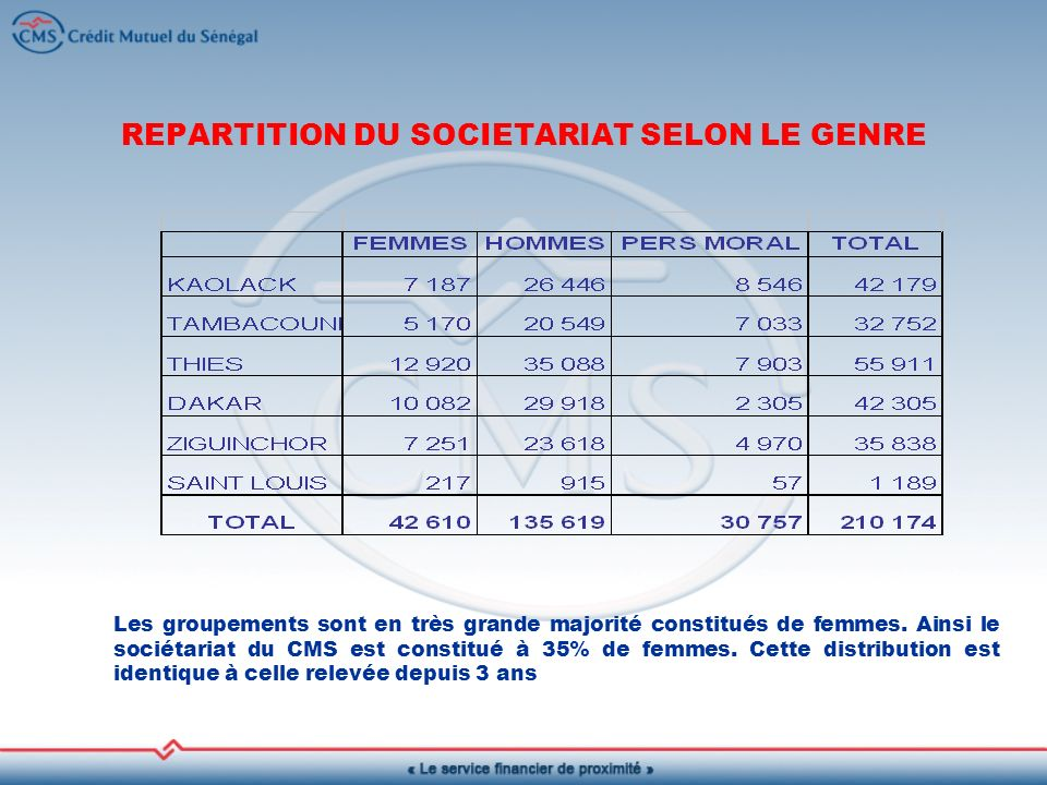 REPARTITION DU SOCIETARIAT SELON LE GENRE