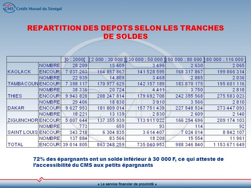 REPARTITION DES DEPOTS SELON LES TRANCHES DE SOLDES