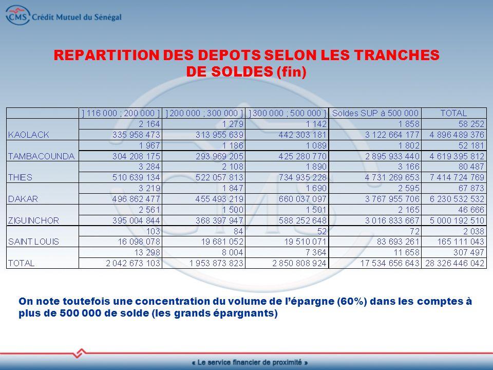REPARTITION DES DEPOTS SELON LES TRANCHES DE SOLDES (fin)