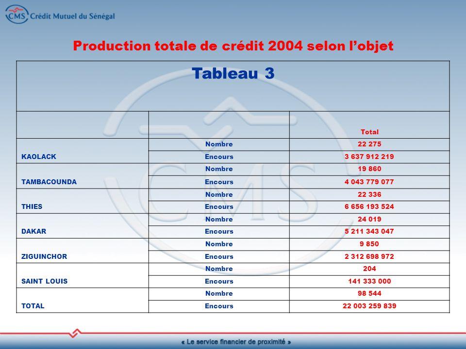 Production totale de crédit 2004 selon l'objet