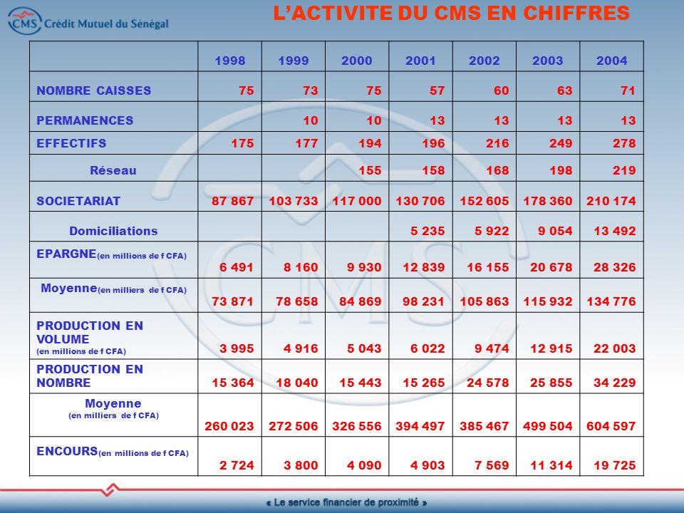 L'ACTIVITE DU CMS EN CHIFFRES
