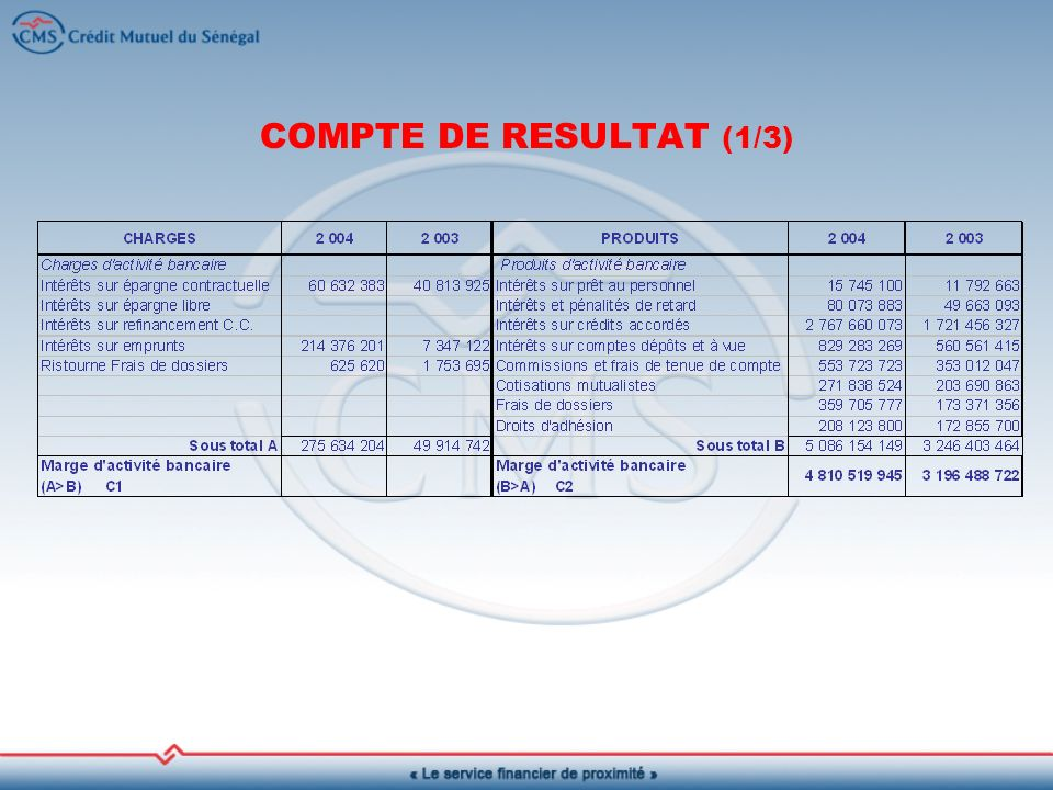 COMPTE DE RESULTAT (1/3)