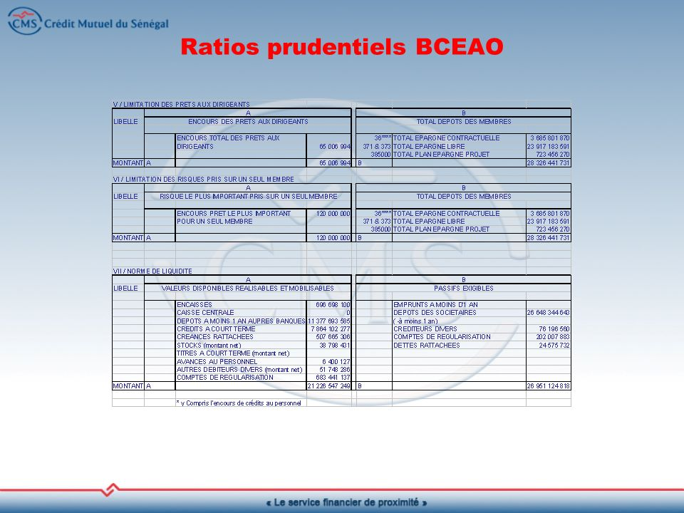 Ratios prudentiels BCEAO