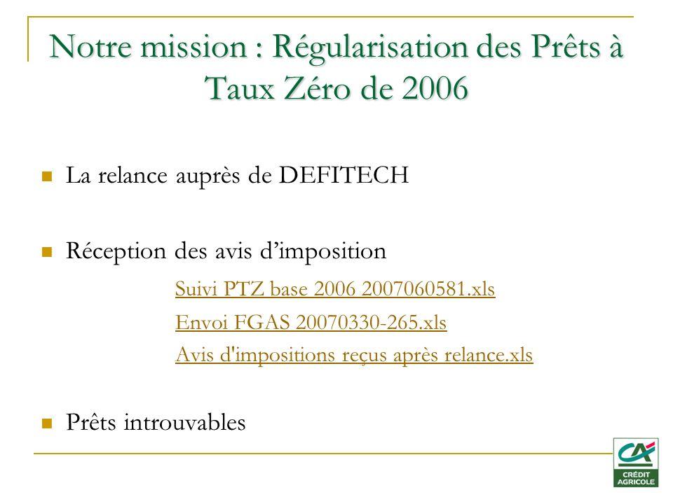Notre mission : Régularisation des Prêts à Taux Zéro de 2006