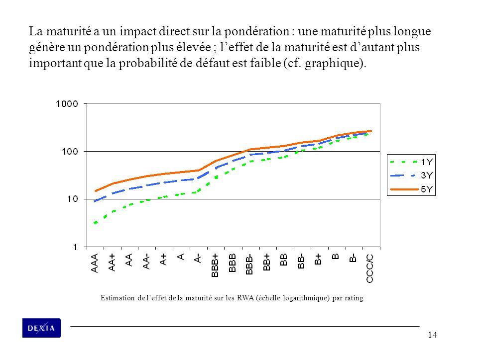La maturité a un impact direct sur la pondération : une maturité plus longue génère un pondération plus élevée ; l'effet de la maturité est d'autant plus important que la probabilité de défaut est faible (cf. graphique).