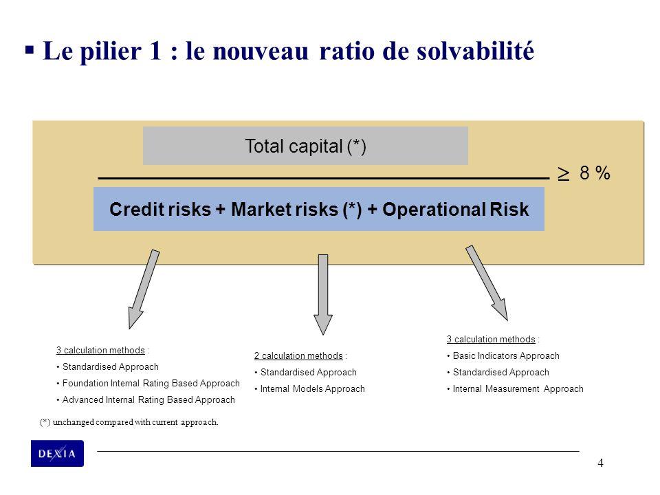 Credit risks + Market risks (*) + Operational Risk