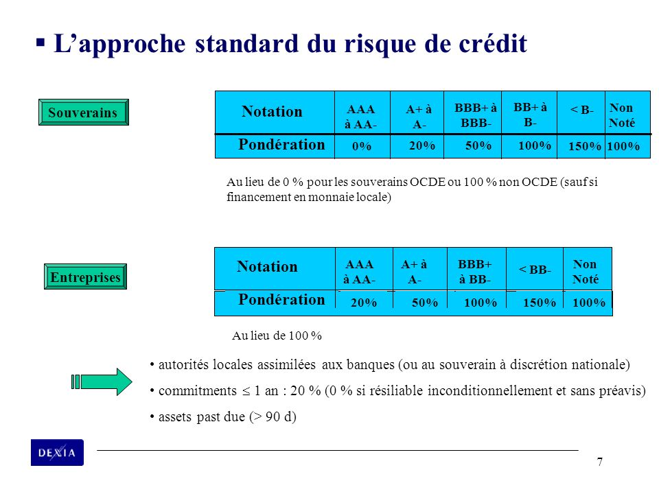 L'approche standard du risque de crédit