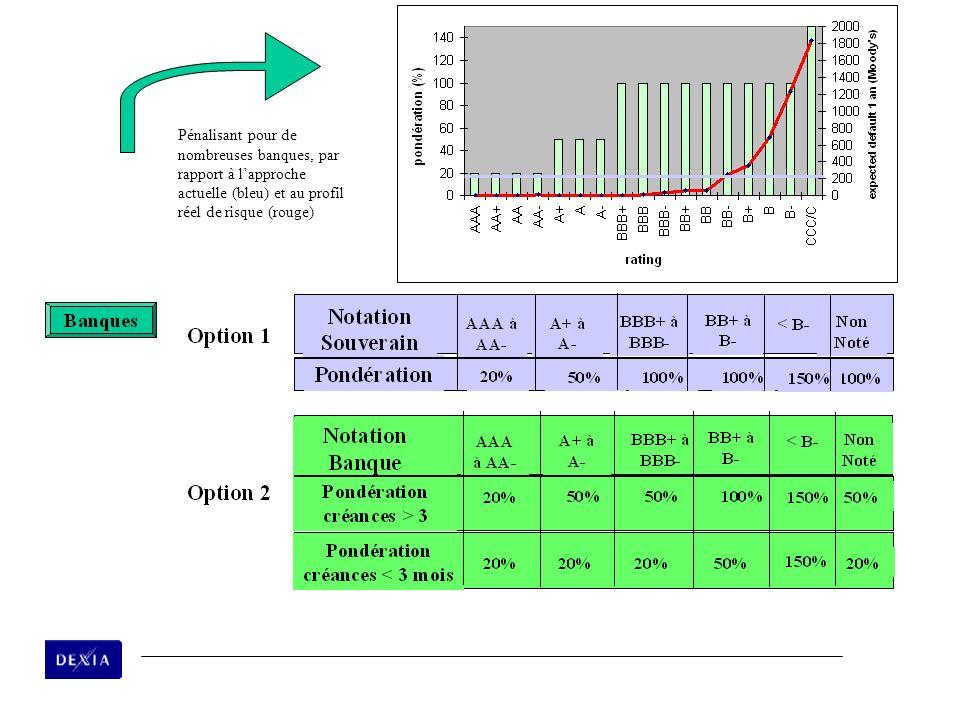 Pénalisant pour de nombreuses banques, par rapport à l'approche actuelle (bleu) et au profil réel de risque (rouge)